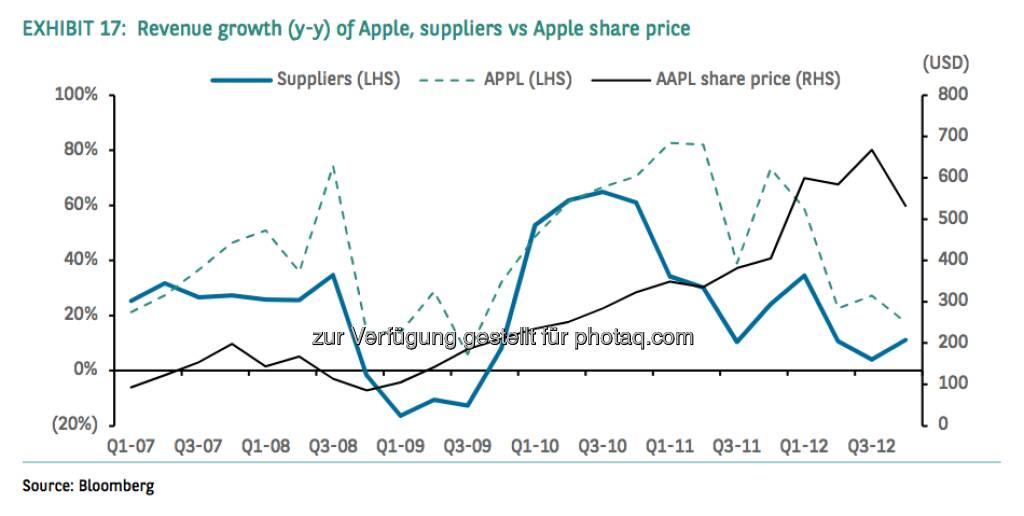 Revenue growth (y-y) of Apple, suppliers vs. Apple share price, © aus einer Studie von BNP Paribas, Autor Weiyee In (18.03.2013)