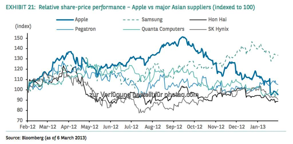 Relative share-price performance - Apple vs. major Asian suppliers (indexed at 100) (Source) Bloomberg, © aus einer Studie von BNP Paribas, Autor Weiyee In (18.03.2013)