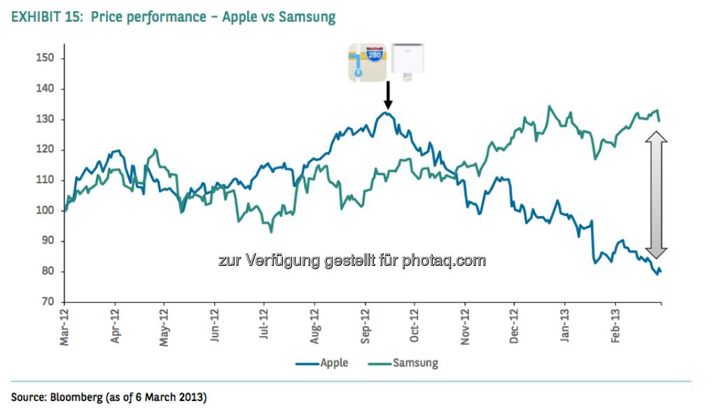 Price Performance - Apple vs. Samsung (Source) Bloomberg, © aus einer Studie von BNP Paribas, Autor Weiyee In (18.03.2013)