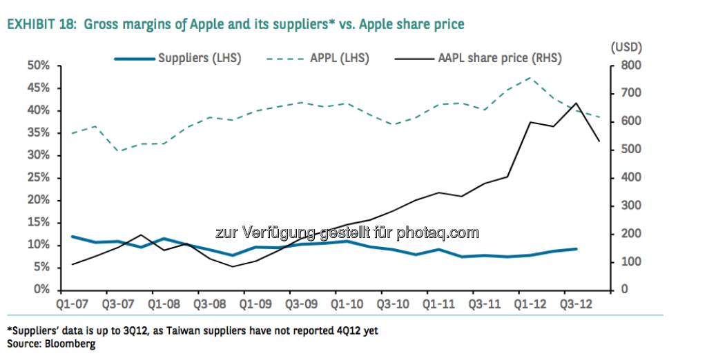 Gross margins of Apple and its suppliers vs. Apple share price (Source) Bloomberg, © aus einer Studie von BNP Paribas, Autor Weiyee In (18.03.2013)