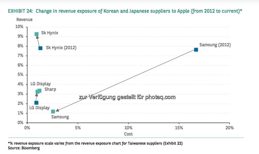 Change in revenue exposure of Korean and Japanese suppliers to Apple (from 2012 to current) (Source) Bloomberg, © aus einer Studie von BNP Paribas, Autor Weiyee In (18.03.2013)