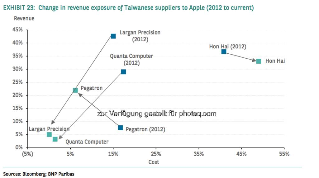 Change in revenue exposure of Taiwanese suppliers to Apple (2012 to current) (Source) Bloomberg, BNP Paribas, © aus einer Studie von BNP Paribas, Autor Weiyee In (18.03.2013)