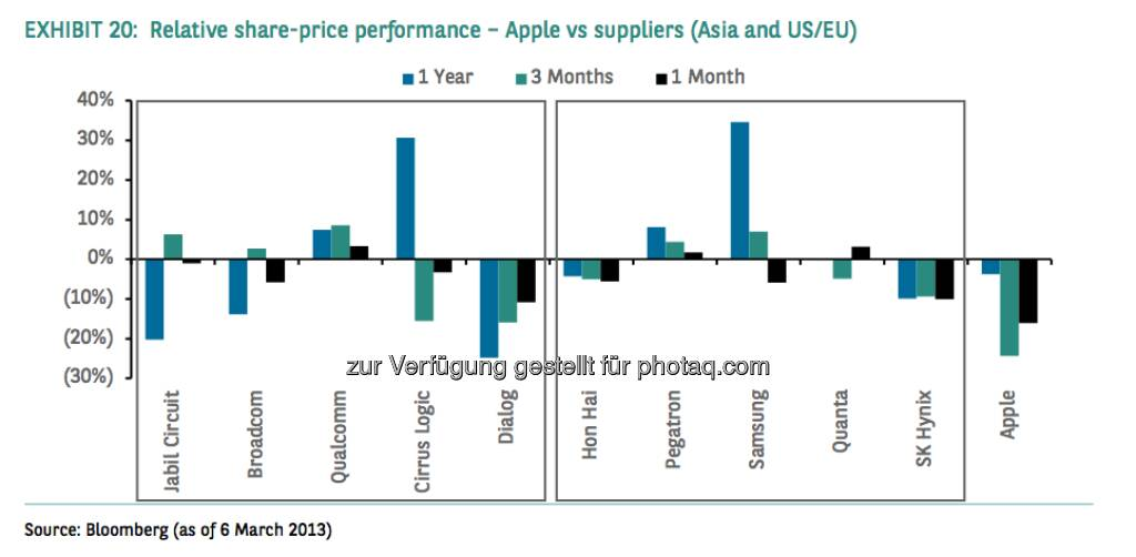 Relative share-price performance - Apple vs. suppliers (Asia and US/EU) (Source) Bloomberg, © aus einer Studie von BNP Paribas, Autor Weiyee In (18.03.2013)