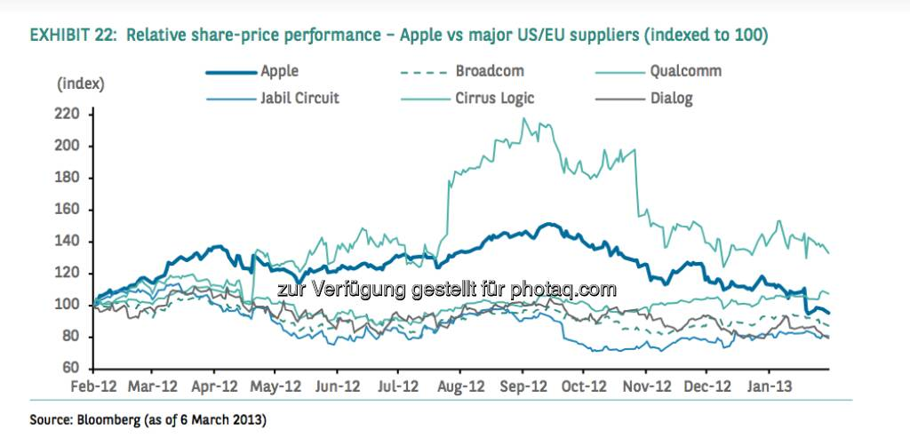 Relative share-price performance - Apple vs. major US/EU suppliers (indexed at 100) (Source) Bloomberg, © aus einer Studie von BNP Paribas, Autor Weiyee In (18.03.2013)