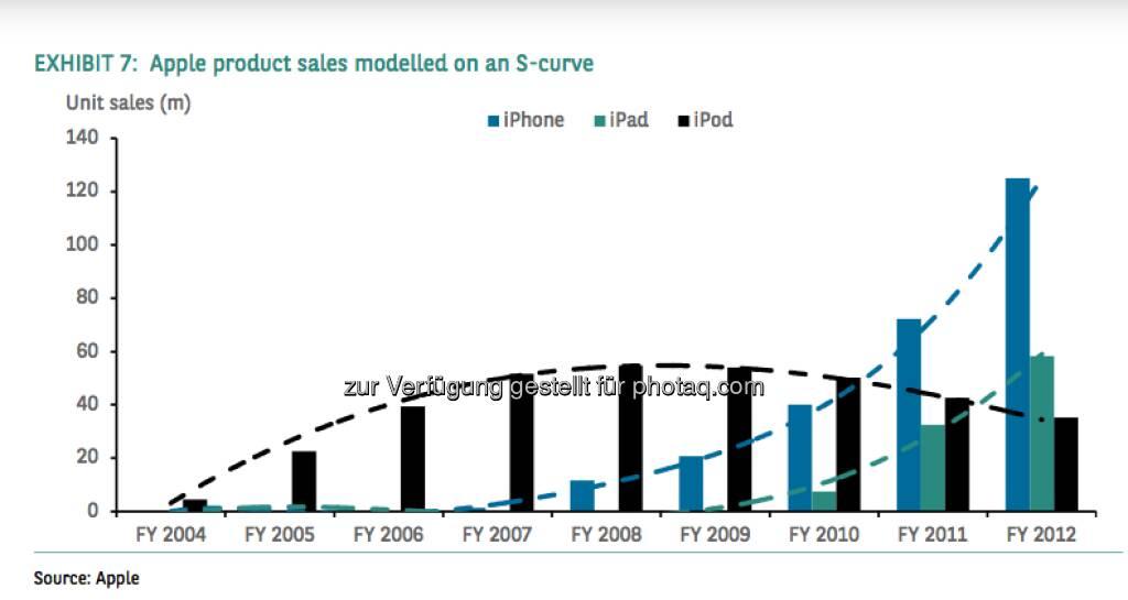 Apple product sales modelled on an S-curve (c) Apple, © aus einer Studie von BNP Paribas, Autor Weiyee In (18.03.2013)