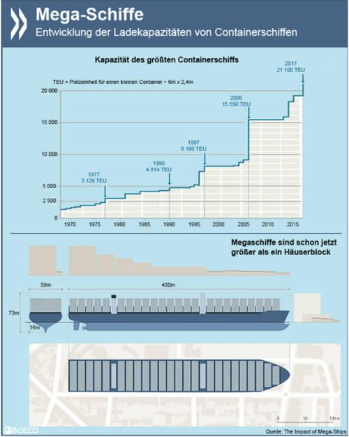 Mega! Die Ladekapazitäten von Containerschiffen haben sich in den vergangenen zehn Jahren verdoppelt. Die Transportkosten sanken im gleichen Zeitraum um etwa ein Drittel. Noch größere Schiffe wären allerdings wenig effizient - die Infrastruktur (Brückenhöhe, Kanalbreite, Hafenanlagen) stößt schon heute an ihre Grenzen. Wie Mega-Schiffe den weltweiten Warentransport verändern, erfahrt Ihr unter: http://bit.ly/1KWzRGL, © OECD (31.08.2015)