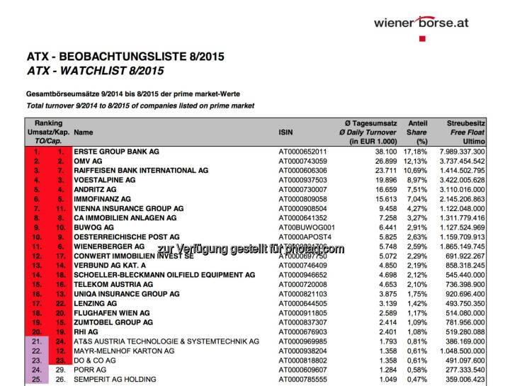 ATX-Beobachtungsliste 8/2015 © Wiener Börse
