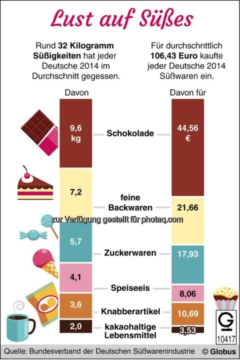 Grafik des Monats - Thema im September: Deutschlands Naschkatzen : © dpa-infografik GmbH