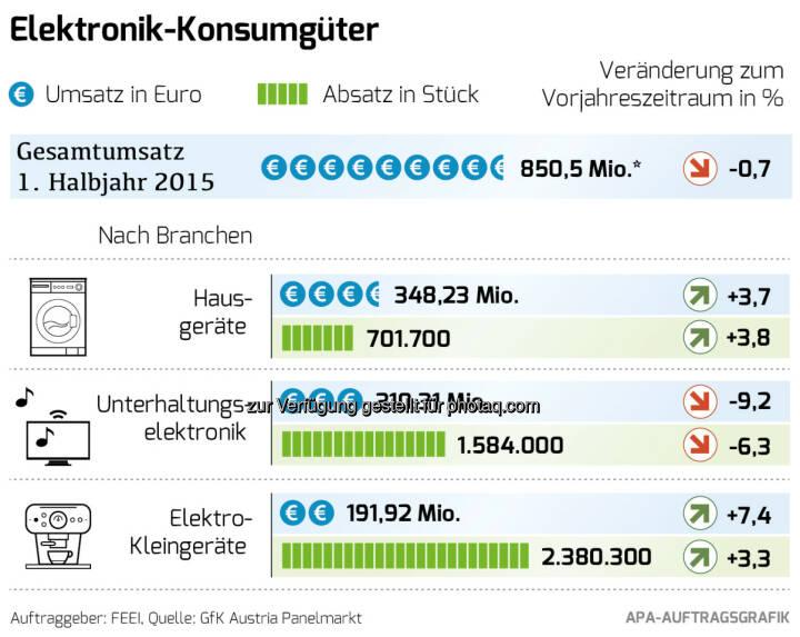 Elektronik-Konsumgütermarkt im 1. Halbjahr 2015 : Gesamtumsatz leicht auf 850, 50 Mio. Euro gesunken (-0,7 Prozent), Unterhaltungselektronik mit 9-prozentigem Minus, Umsatz mit Hausgeräten deutlich um 4 Prozent auf 348,23 Mio. Euro gestiegen, Elektro-Kleingeräte verzeichnen mit einem Plus von 7 Prozent auf 192 Mio. Euro ein deutliches Umsatzwachstum : Die Nachfrage nach elektronischen Geräten im Konsumgütermarkt hat sich in Österreich im ersten Halbjahr 2015 im Bereich der Hausgeräte und der Elektro-Kleingeräte sehr positiv entwickelt. Allein der Markt der Unterhaltungselektronik leidet unter dem starken Euro und einem Jahr ohne sportliche Großereignisse wie Olympia oder Fußball-Weltmeisterschaften : Fotocredit: feei