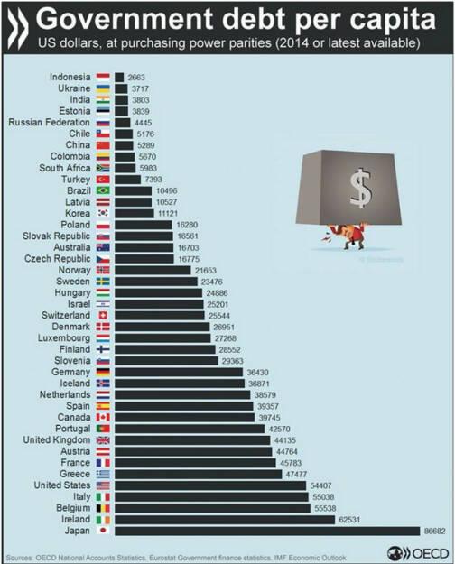 Staatsverschuldung – wie groß ist dein Anteil? http://bit.ly/1KWd8yO, © OECD (07.09.2015)
