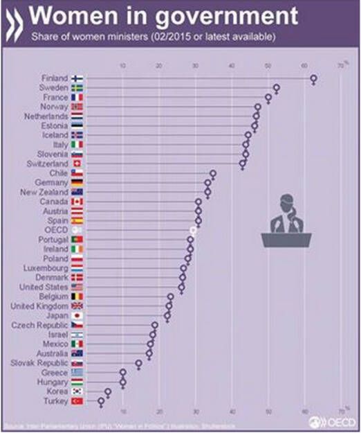 Im Schnitt sind in der OECD nur 30% der Ministerposten mit Frauen besetzt. Mehr unter: http://bit.ly/1hahPsZ, © OECD (08.09.2015)
