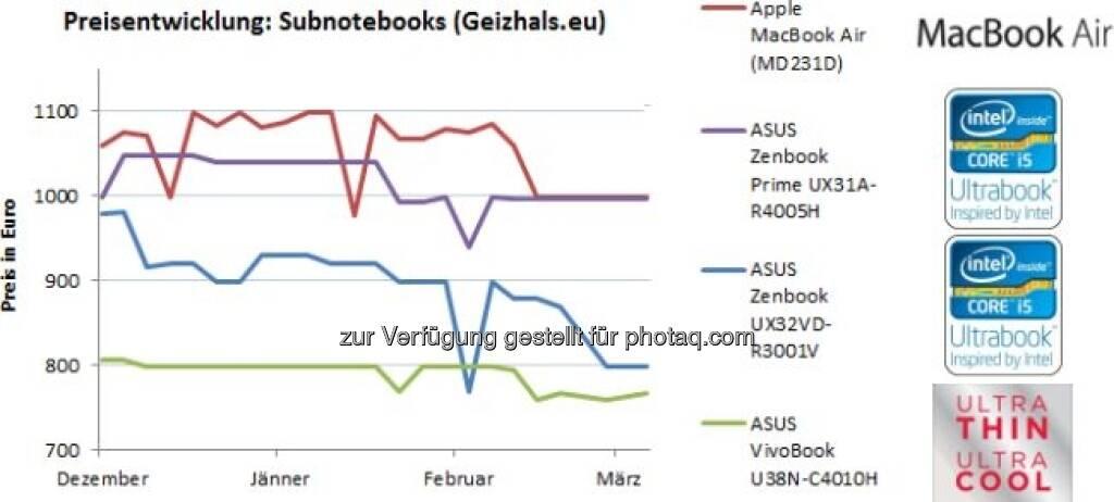 Geizhals-Marktanalyse: Ultrabooks haben Durchbruch (noch) nicht geschafft - hohe Preise bremsen Verbrauchernachfrage – geben aber langsam nach; nächste Generation soll günstiger und leistungsstärker werden  (c) Geizhals  (20.03.2013)