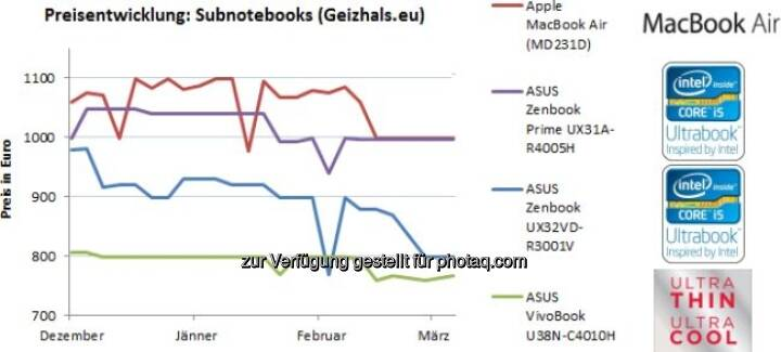 Geizhals-Marktanalyse: Ultrabooks haben Durchbruch (noch) nicht geschafft - hohe Preise bremsen Verbrauchernachfrage – geben aber langsam nach; nächste Generation soll günstiger und leistungsstärker werden  (c) Geizhals