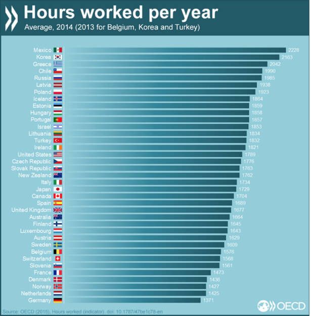 Arbeitswahn? Wie viele Stunden werden im Schnitt pro Jahr gearbeitet? http://bit.ly/1O2Sa3c, © OECD (10.09.2015)