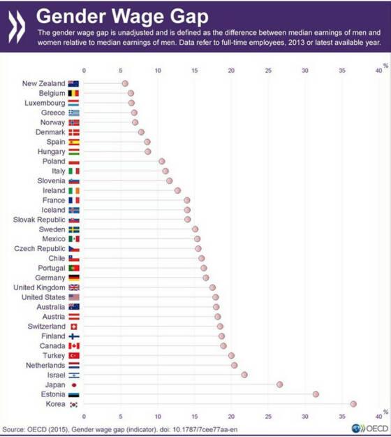 Wie groß sind die Einkommensunterschiede zwischen den Geschlechtern in deinem Land? http://bit.ly/1J26GR5, © OECD (11.09.2015)