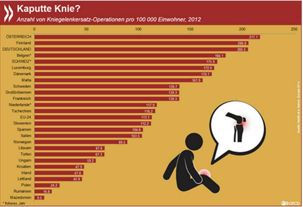 Kniegelenke werden in Europa mit sehr unterschiedlicher Häufigkeit ausgetauscht. Sogar der nationale Durchschnitt kann täuschen: in Süddeutschland werden Knie deutlich öfter ersetzt als in Norddeutschland. Mehr Informationen unter: http://bit.ly/1VXoFRU, © OECD (14.09.2015)