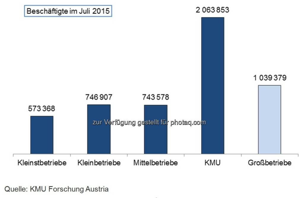 Beschäftigte im Juli 2015 - Kleinstbetriebe, Kleinbetriebe, Mittelbetriebe, KMU und Großbetriebe : Beschäftigungsrekord in KMU : Mehr als 2 Millionen Arbeitsplätze in den kleinen und mittleren Unternehmen Österreichs : Fotocredit: KMU Forschung Austria, © Aussender (15.09.2015)