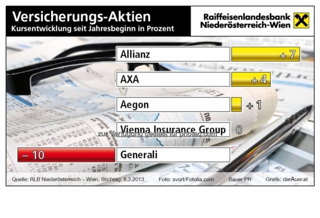 Versicherungsaktien year-to-date 2013 (c) derAuer Grafik Buch Web (21.03.2013)