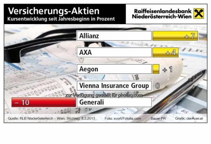 Versicherungsaktien year-to-date 2013 (c) derAuer Grafik Buch Web