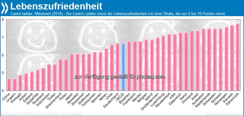 Zum International Day of Happiness: Im Vergleich zum OECD-Schnitt sind Österreicher und Schweizer mit ihrem Leben überdurchschnittlich zufrieden. Weitere Infos unter: http://bit.ly/GRmxoA (S.270), © OECD (21.03.2013)
