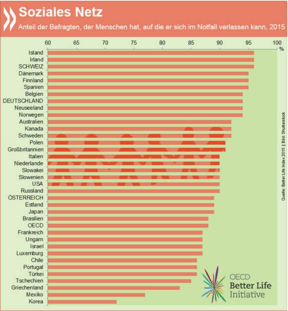 Gute Freunde, gutes Leben: 88 Prozent der Menschen in der OECD haben jemanden, auf den sie im Notfall zählen können. In der Schweiz und Irland geben das sogar 96 Prozent der Befragten an. Mehr Zahlen über das, was im Leben wichtig ist, präsentieren wir am kommenden Mittwoch (30.9.) um 12.30 in unserem Berliner Büro. Wenn Ihr in der Nähe seid, kommt vorbei zu Vortrag, Diskussion und Snacks: http://bit.ly/1NYcNhe, © OECD (25.09.2015)