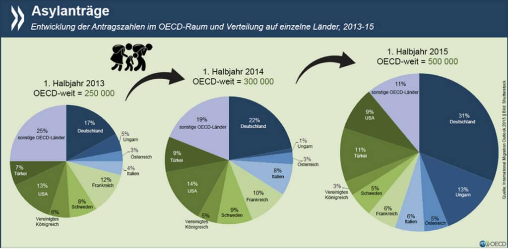 Land der Hoffnung: Deutschland ist in der OECD seit einigen Jahren das Land, in dem die meisten Asylanträge eingehen. Inzwischen verzeichnet es fast ein Drittel aller Anträge im OECD-Raum. http://bit.ly/1L5q6Mk ‪#‎Flüchtlinge‬, © OECD (29.09.2015)