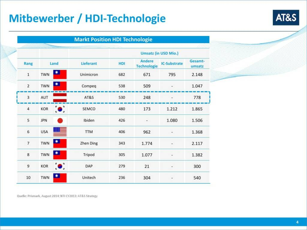 AT&S Mitbewerber / HDI-Technologie (01.10.2015)