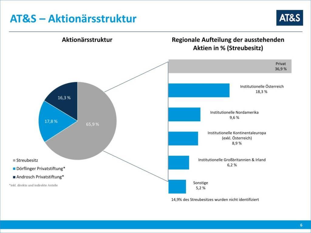 AT&S Aktionärsstruktur (01.10.2015)