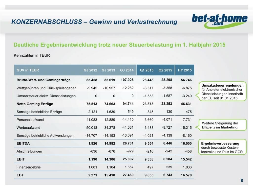 bet-at-home.com Konzernabschluss GuV (01.10.2015)