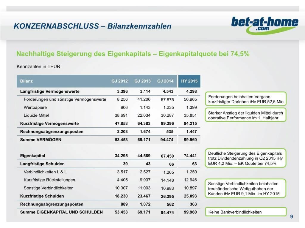 bet-at-home.com Konzernabschluss Bilanzkennzahlen (01.10.2015)