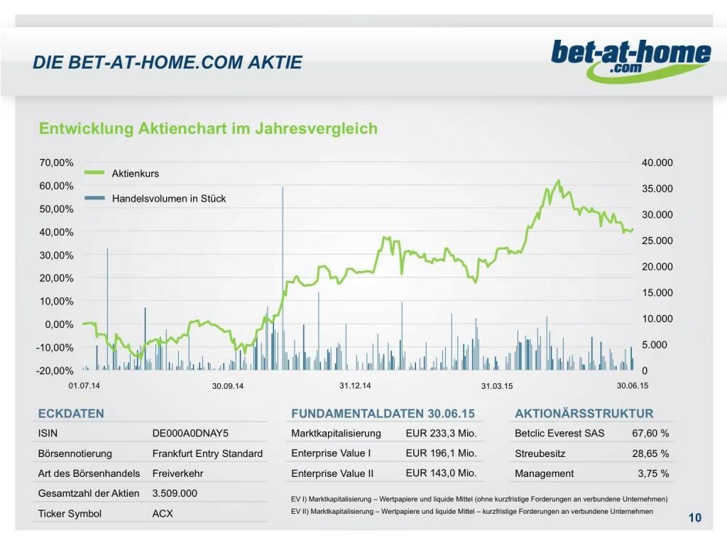 bet-at-home.com Aktie (01.10.2015)