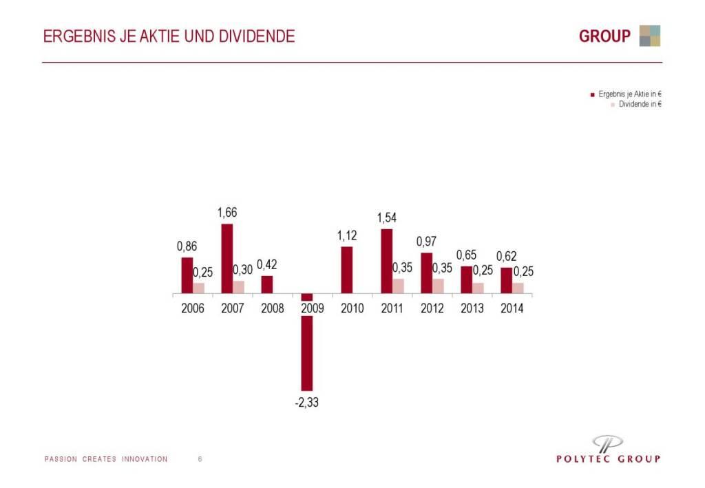 Polytec Ergebnis je Aktie und Dividende (01.10.2015)