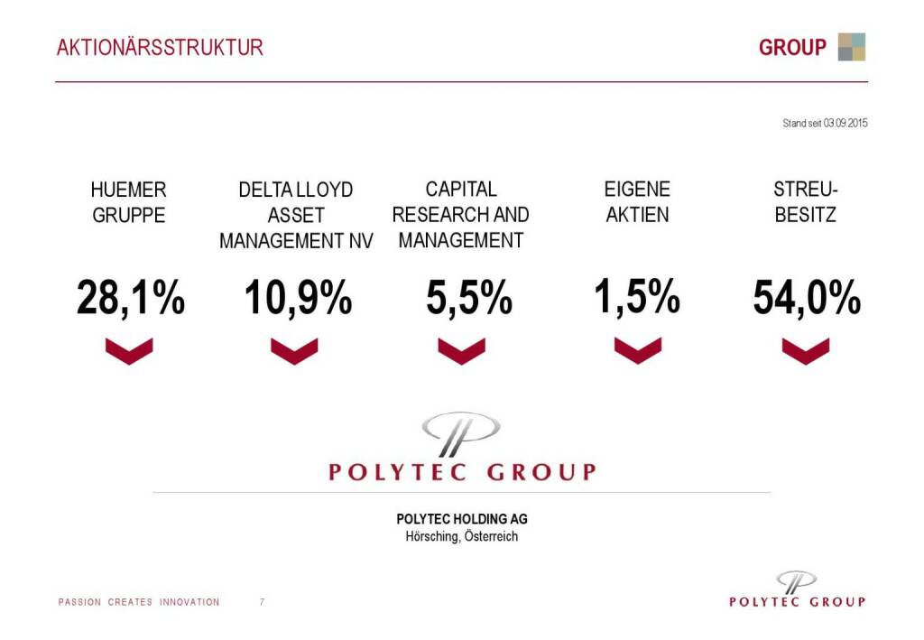 Polytec Aktionärsstruktur (01.10.2015)