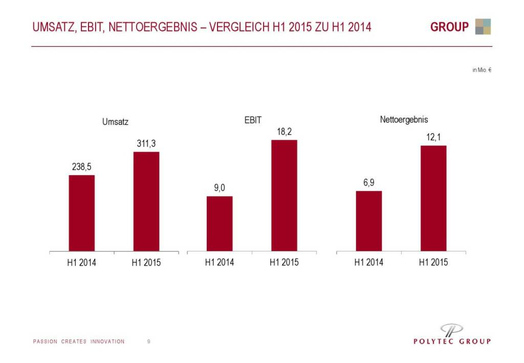 Polytec Umsatz, EBIT, Nettoergebnis (01.10.2015)