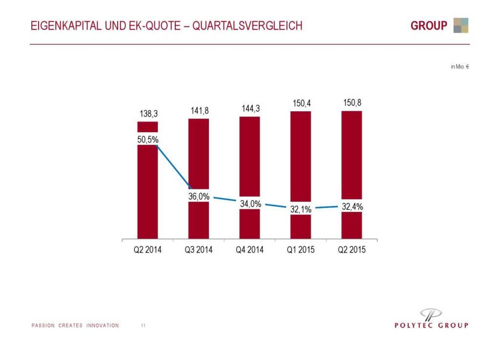 Polytec Eigenkapital und EK-Quote (01.10.2015)