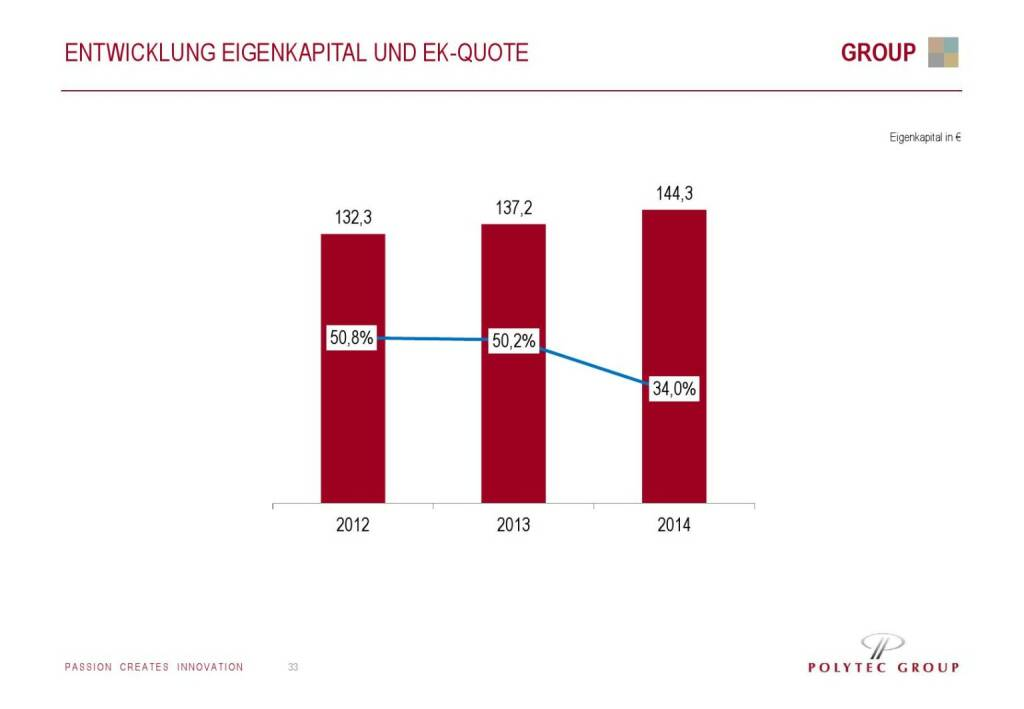 Polytec Entwicklung Eigenkapital (01.10.2015)