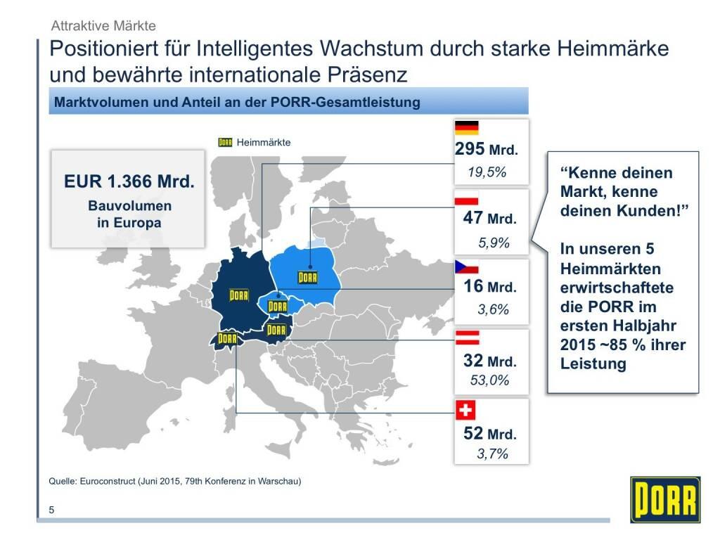 Porr Positioniert für Intelligentes Wachstum durch starke Heimmärke und bewährte internationale Präsenz (01.10.2015)