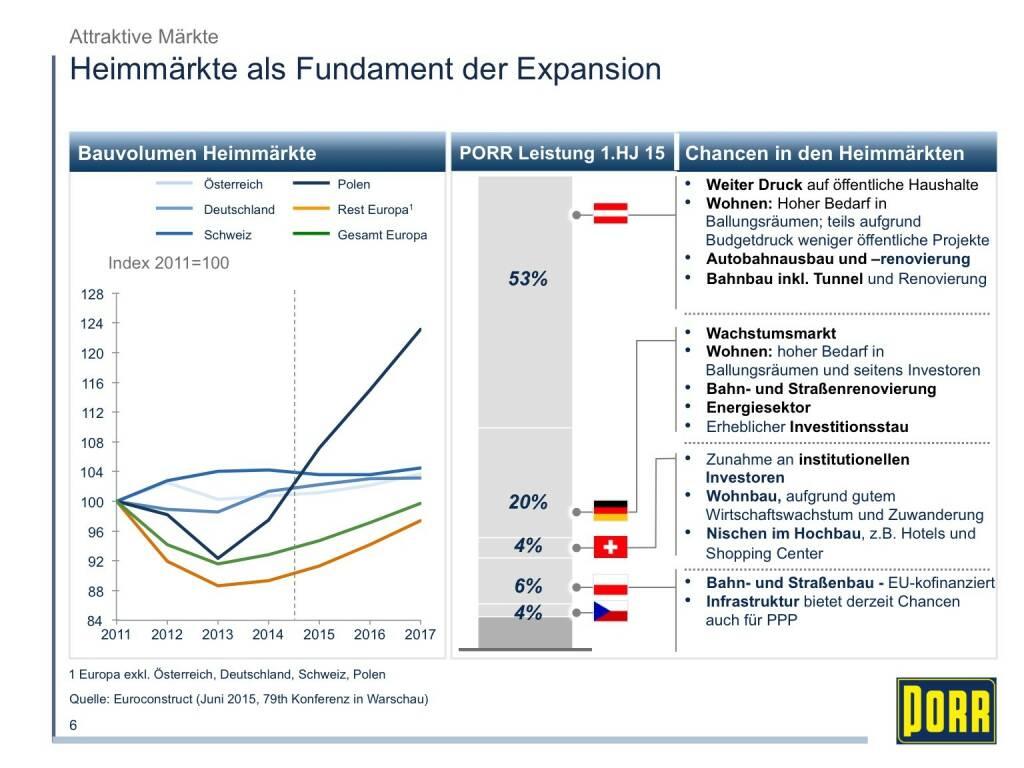 Porr Heimmärkte als Fundament der Expansion (01.10.2015)