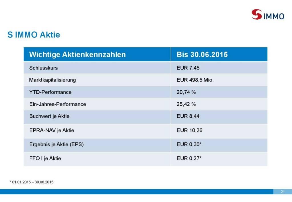 S Immo Aktie (01.10.2015)