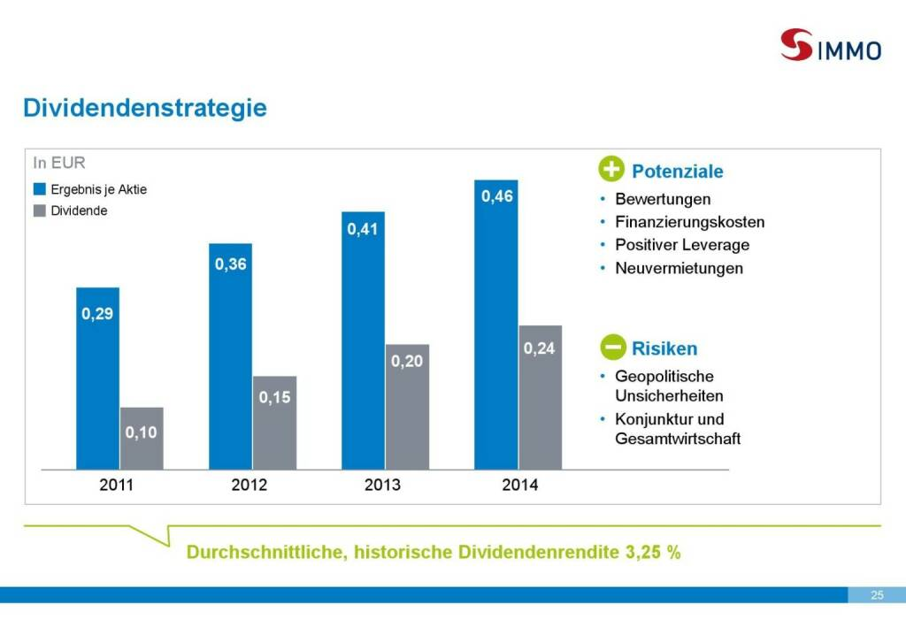 S Immo Dividendenstrategie (01.10.2015)
