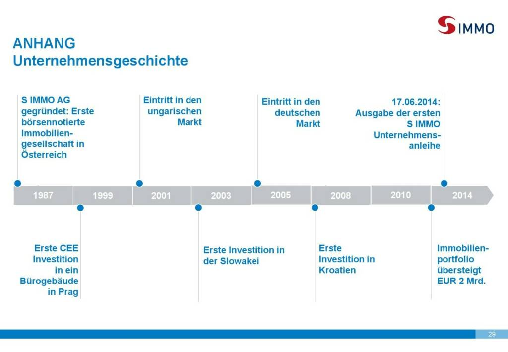 S Immo Unternehmensgeschichte (01.10.2015)