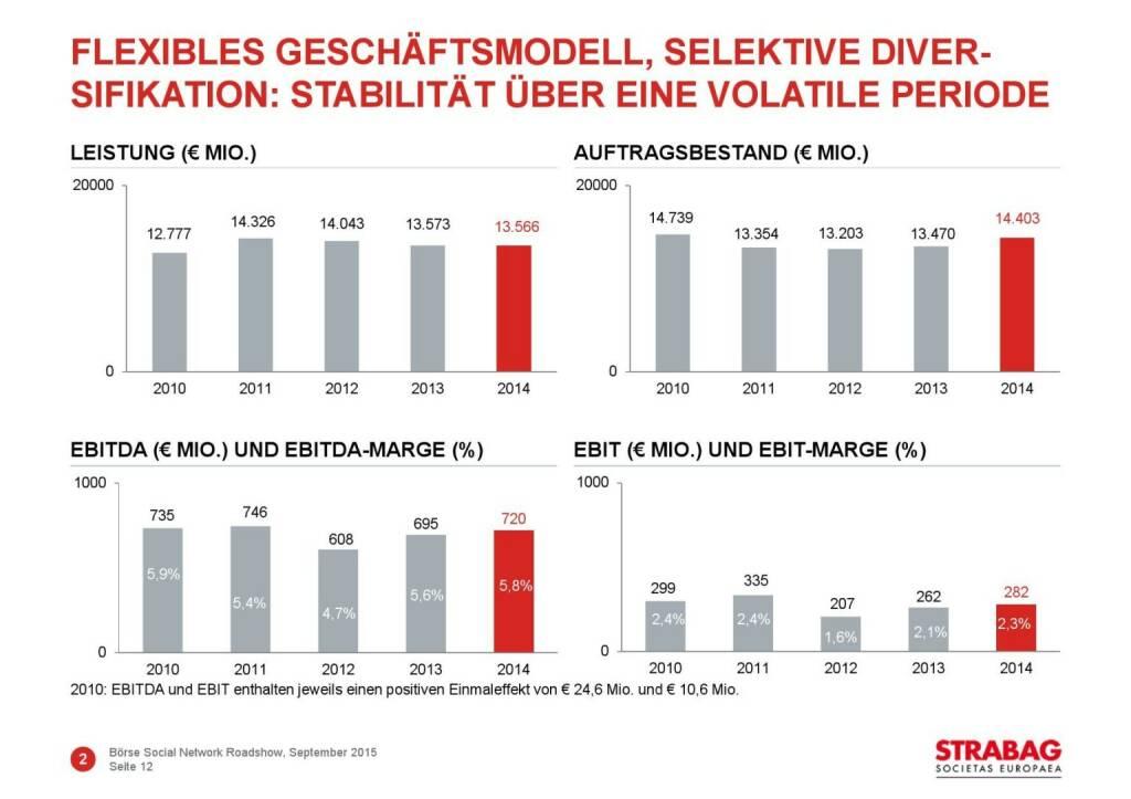 Strabag flexibles Geschäftsmodell (01.10.2015)