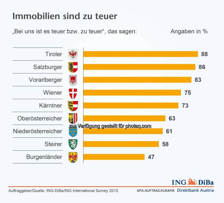 """Immobilien sind zu teuer : Umfrage im Auftrag der ING-DiBa : Kluft zwischen Wunsch und Realität : 78% der Österreicher erachten die """"eigenen vier Wände"""" als finanziell bessere Lösung. Für Menschen, die erstmals eine Immobilie erwerben wollen, ist es jedoch derzeit so schwierig wie kaum zuvor – und weitere Preissteigerungen werden erwartet : © ING-DiBa"""