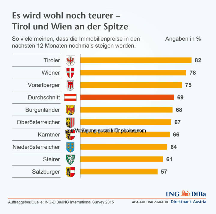 Immobilienpreise steigen : In Österreich sehen sich die Tiroler von dieser Entwicklung besonders stark betroffen, gehen doch ganze 82% von einem weiteren Preisanstieg aus, gefolgt von den Wienern mit 78% und den Vorarlbergern mit 75% :  Umfrage im Auftrag der ING-DiBa : ©ING-DiBa