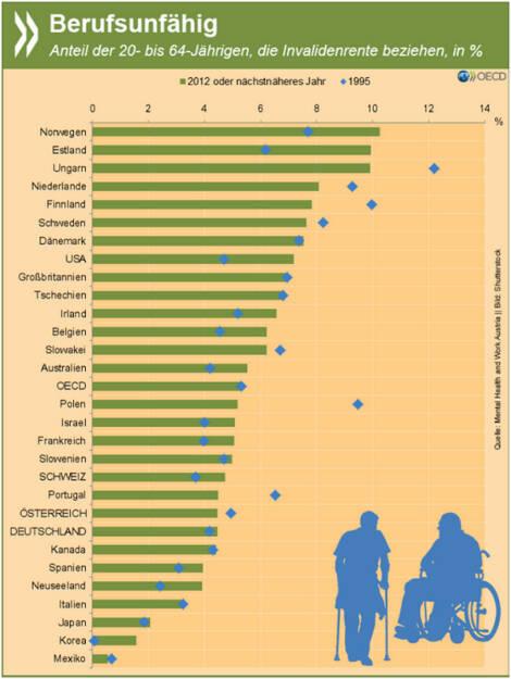Fit for the Job? In der OECD beziehen mehr als fünf Prozent der Menschen im Erwerbsalter eine Invaliditätsrente. In der Mehrzahl der Staaten ist der Anteil seit Mitte der 90er Jahre gestiegen. Vor allem psychische Erkrankungen nehmen zu. Mehr Infos zur Beschäftigung von Menschen mit psychischen Problemen speziell in Österreich findet Ihr unter: http://bit.ly/1jCwKNS (S. 29f.), © OECD (02.10.2015)