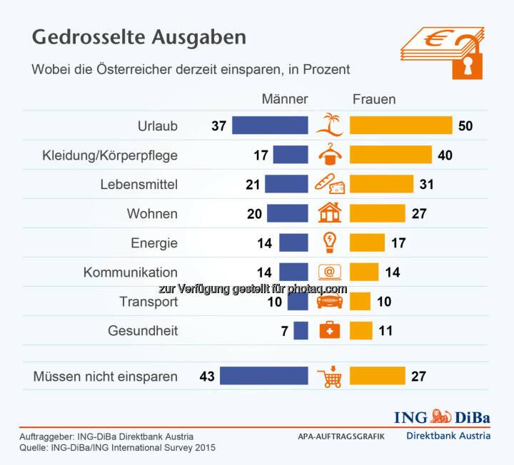 ING DiBa: Wobei die Österreicher derzeit einsparen