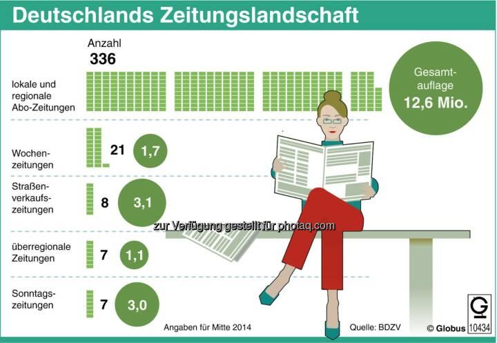 dpa-infografik : Grafik des Monats - Thema im Oktober: Zeitungen unter Druck : Fotocredit: dpa-infografik GmbH