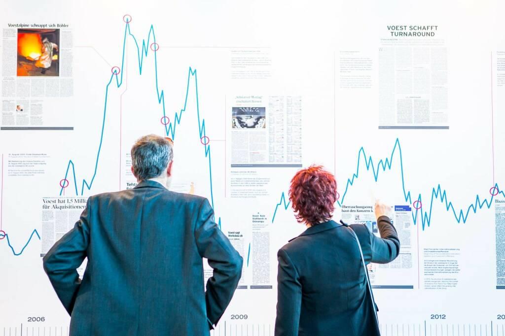voestalpine Chart 20 Jahre voestalpine an der Börse, © voestalpine (08.10.2015)