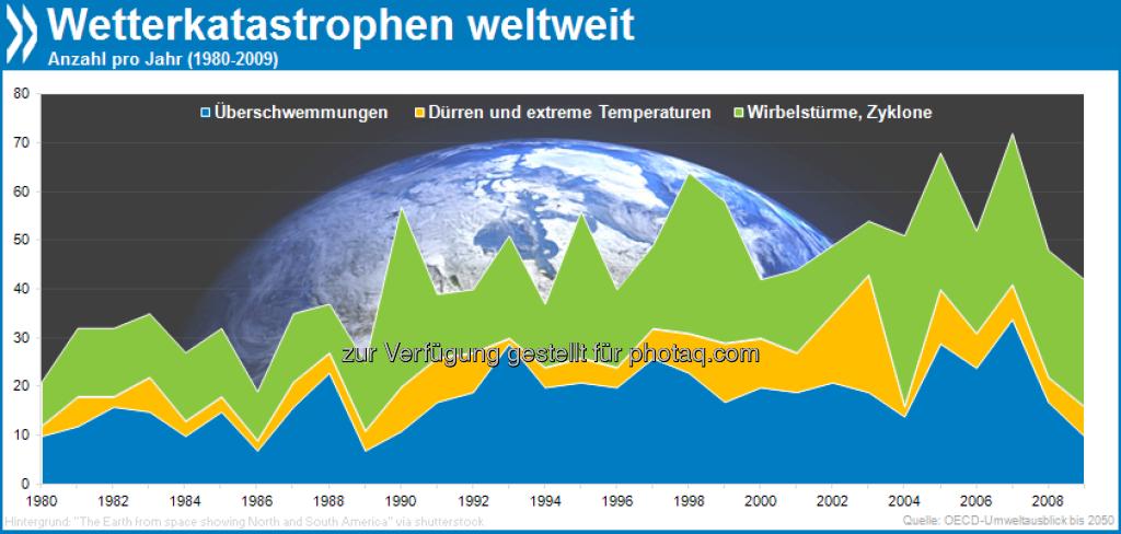 It's the end of the world as we know it: Die Zahl wetterbedingter Naturkatastrophen (Wirbelstürme, Dürren, Überschwemmungen) schwankt von Jahr zu Jahr, nimmt aber insgesamt zu – 1980 gab es weltweit 21 aufgezeichneten Katastrophen, 2009 doppelt so viele. Weitere Zahlen und Erläuterungen: http://bit.ly/Z6TwP0 (S. 252-254), © OECD (23.03.2013)