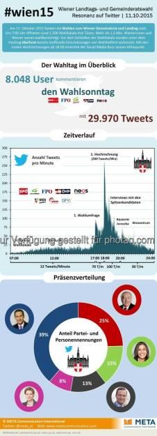 Wahltag im Überblick : Mehr als 8.000 User kommentierten die Wien-Wahl in rund 30.000 Tweets. Mit der ersten Hochrechnung ab 18:00 erreichte der Social Media-Buzz Spitzenwerte von bis zu 260 Tweets pro Minute : Fotocredit: Meta Communication International, © Aussender (12.10.2015)